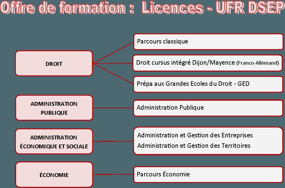 offre licences2