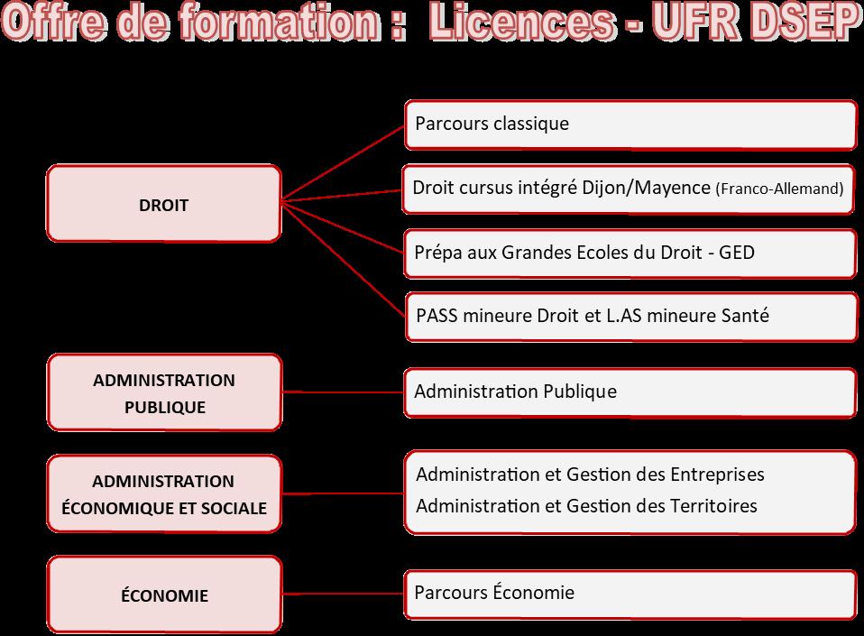 offre licences 2020
